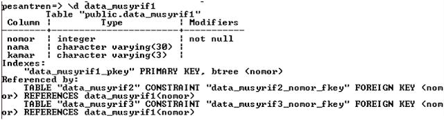 Kelas Informatika - Struktur Tabel Data Musyrif 1