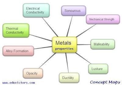 Class 8 Science - Metals and Non-Metals (Worksheet) (#eduvictors)(#cbse2020)(#class8Science)