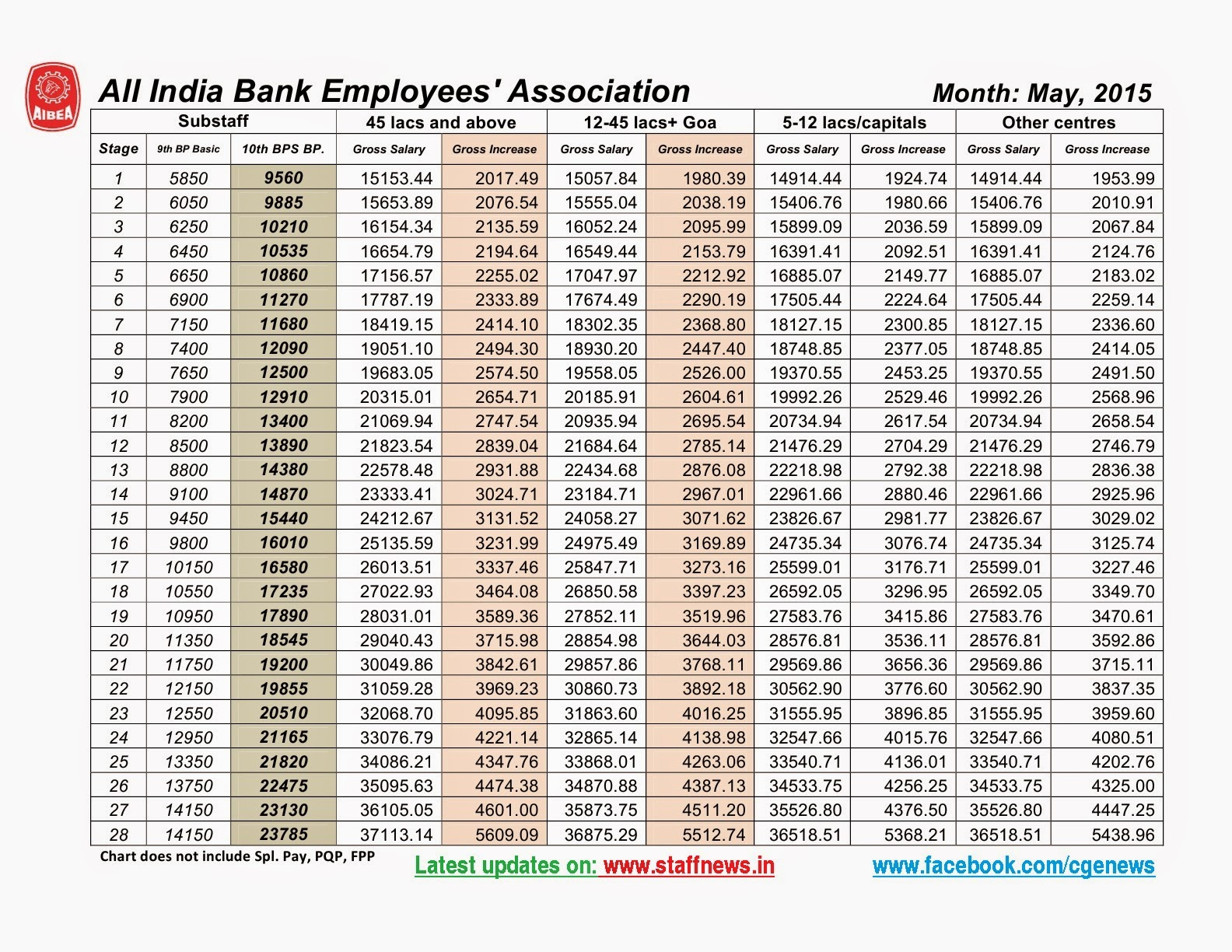 Formula To Calculate Gross Salary In Excel