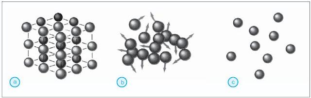 (a) Susunan partikel zat padat, (b) susunan partikel zat cair, dan (c) susunan partikel zat gas.