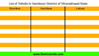 List of Haridwar District Talukas in Uttarakhand State