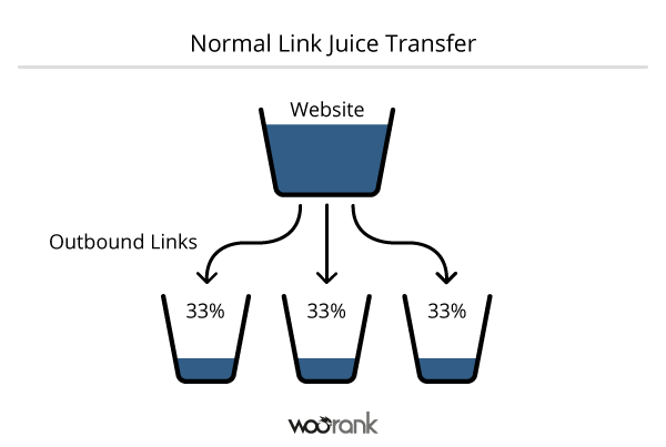 Link Juice - What are Backlinks? How to create Backlinks?
