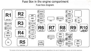 fuse box chevrolet spark 2005-2009