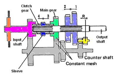 Tenaga yang dihasilkan oleh mesin tidak dapat langsung ditransferkan ke roda  Jenis - Jenis Transmisi Yang Digunakan Pada Mobil