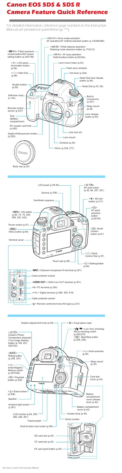 Canon Eos 5d Series Dslr User Manual And Software Resource Gadget