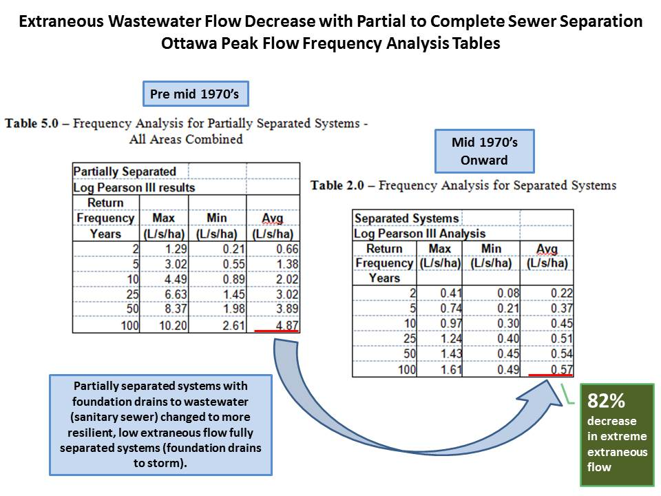Basement Drainage Design cityfloodmap design standard adaptation vs. climate change