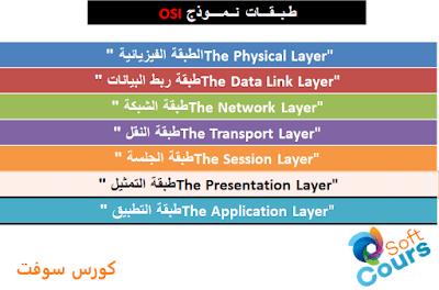 طريقة عرض طبقات نموذج OSI