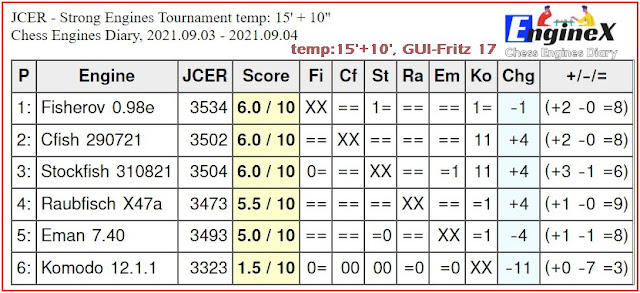 Chess Engines Diary - Tournaments 2021 - Page 12 2021.09.03.StrongEnginesTournament.15_10