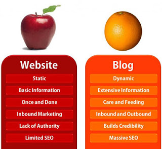 Blog versus Website: Difference Between Website and Blog