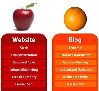 Blog versus Website: Difference Between Website and Blog