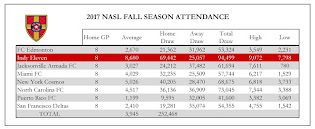 NASL 2017 Fall Attendance Graph
