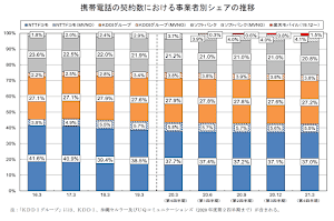【市場調査】携帯シェア1位はドコモの37%、auが27.2%、ソフトバンク20.8%、楽天は1.5%。格安SIMは13.4%、IIJがトップ、NTTコムが続く