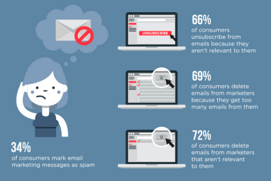 email marketing messages statistics