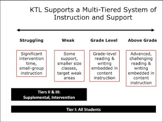 How the levels of support look across all 3 tiers in MTSS and RTI