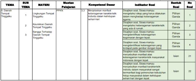Kisi-kisi PAS Kelas 4 SD/MI: Tema 8