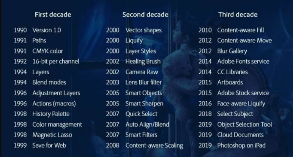 New Features in Photoshop cc 2020