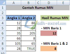 rumus MIN dalam Excel