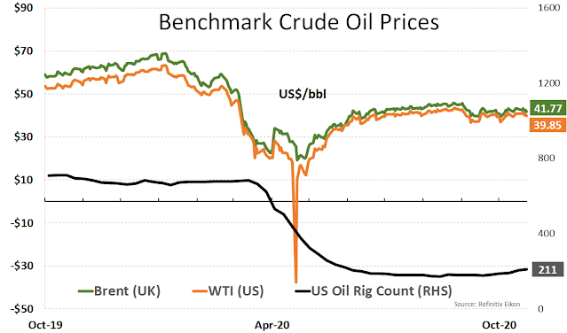 Benchmark Oil Prices