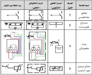 رموز مخططات التمديدات المنزلية