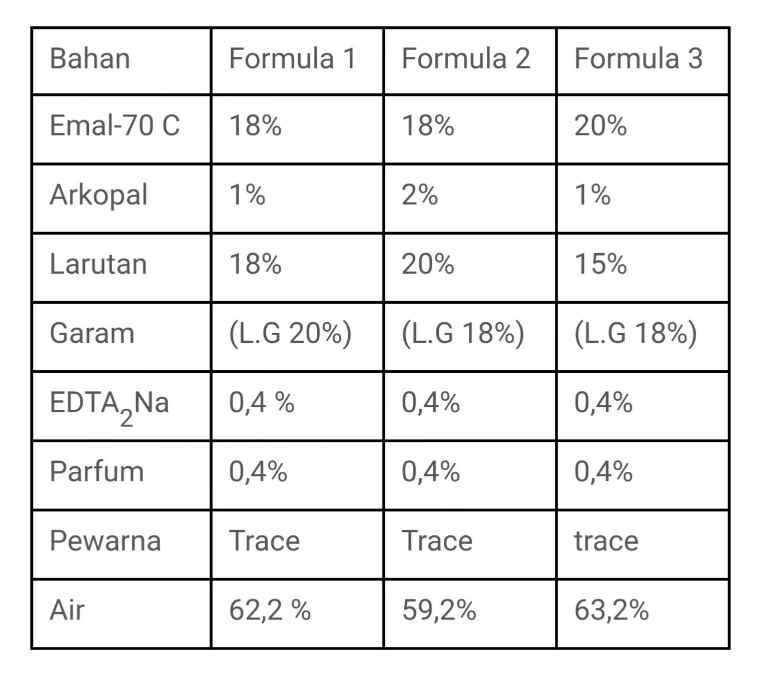 Gambar tabel formula untuk handa sanitizer, sabun cuci tangan cair