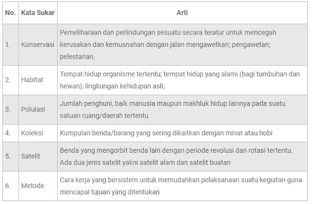 tabel kata sukar dan artinya Konservasi Elang di Halimun Salak ww.simplenews.me