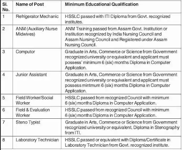 DHS Assam Grade-III posts (Technical & Non-Technical)  Recruitment Educational Qualification: