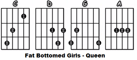 Fat Bottomed Girls acordes faciles guitarra acustica Queen