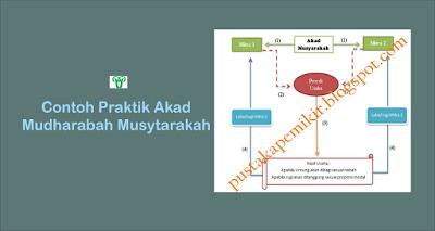 Contoh Praktik Akad Mudharabah Musytarakah