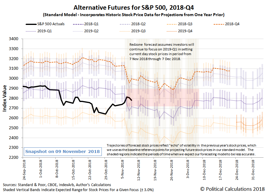 Alternative Futures - S&P 500 - 2018Q4 - Standard Model with Redzone forecast assuming investors focusing on 2019-Q1 from 7 November 2018 through 7 December 2018 - Snapshot on 9 Nov 2018