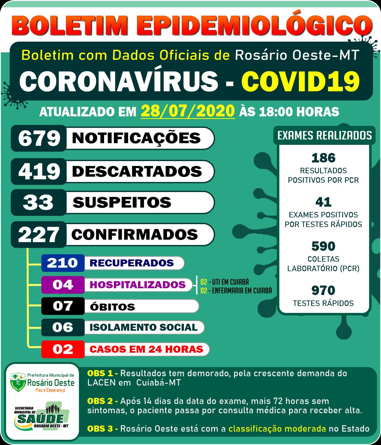 Rosário Oeste tem 227 Casos de Covid19. 210 estão curados.