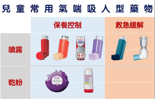 氣喘吸入型藥物