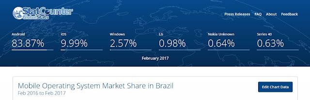 Ranking de sistemas operacionais móveis no Brasil