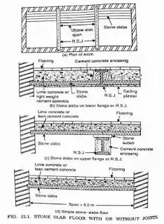 Floors, types of Floors,Basement floor, Ground floor, Upper floor, Types the upper floor, Ribbed hollow tiled flooring, Precast concrete, Timber floor