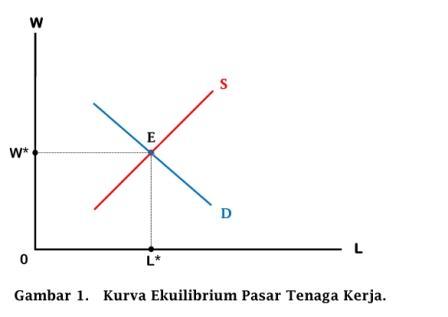 Kurva Ekuilibrium Pasar Tenaga Kerja - www.ajarekonomi.com