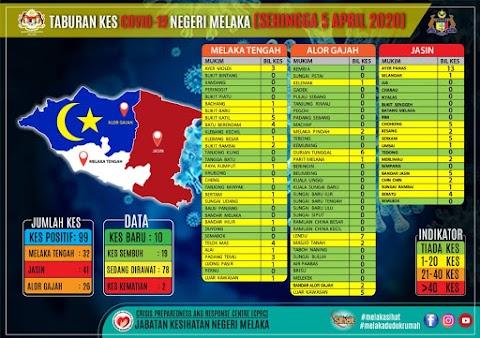 Covid-19 | Jumlah kes di Melaka meningkat kepada 99 !