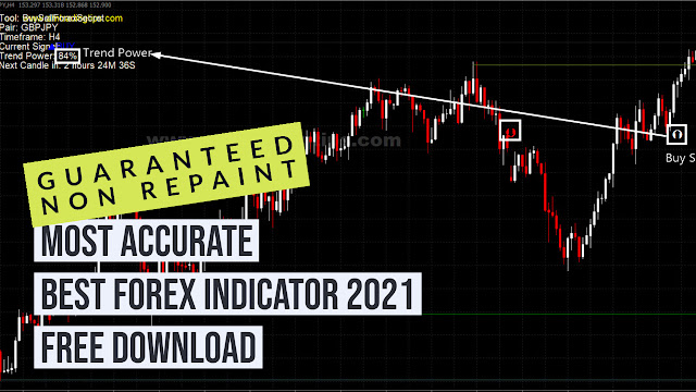 Most-Accurate-And-Non-Repaint-Forex-Trading-Indicator-2021