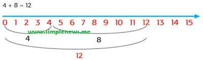 5. 4 + 8 = 12 www.simplenews.me