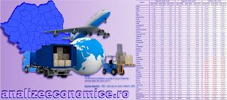 Care au fost marii exportatori și importatori ai României în 2017