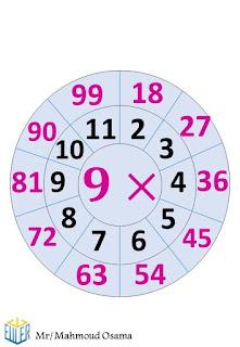 جدول الضرب بشكل مميز جدا يسهل الحفظ علي الطلاب في المرحلة الابتدائية  8