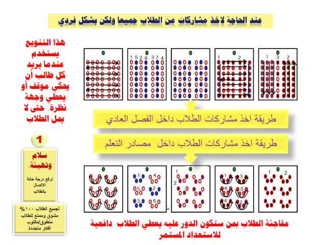 كتاب رائع للمعلمين: الدليل المصور للتعلم النشط %25D9%2583%25D8%25AA%25D8%25A7%25D8%25A8%2B%25D8%25A7%25D9%2584%25D8%25AF%25D9%2584%25D9%258A%25D9%2584%2B%25D8%25A7%25D9%2584%25D9%2585%25D8%25B5%25D9%2588%25D8%25B1%2B%2B%25D9%2584%25D9%2584%25D8%25AA%25D8%25B9%25D9%2584%25D9%2585%2B%25D8%25A7%25D9%2584%25D9%2586%25D8%25B4%25D8%25B7%2B_042