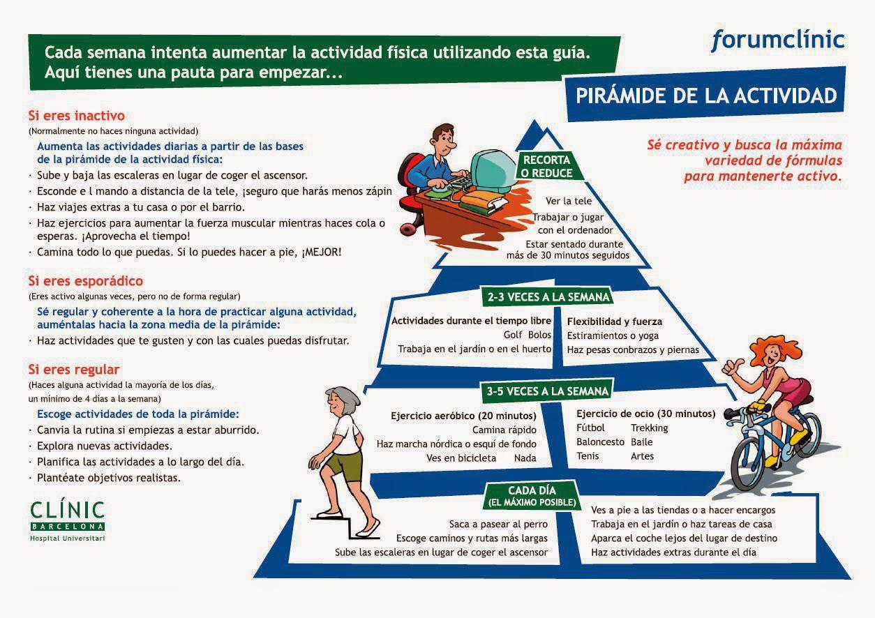 piramide ejercicio salud hospital clinic barcelona