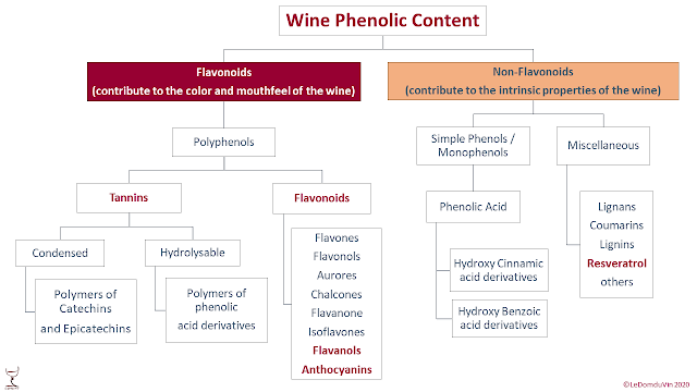 Wine Phenolic Content Simplified Chart  by ©LeDomduVin 2020