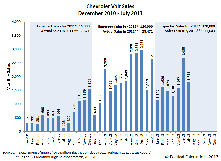 Chevrolet Volt Sales, December 2010 - July 2013