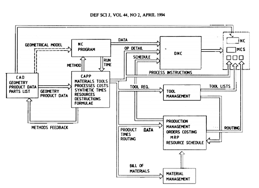 Design of Interface Hardware and Software for DNC System