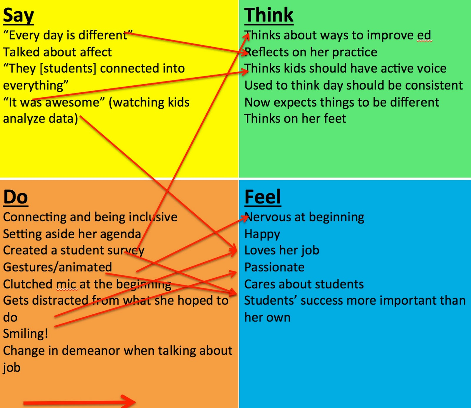 Give concrete examples of thinking for Thought process map template