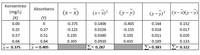 contoh perhitungan koefisien korelasi