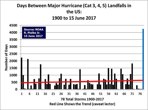 hurricane trends pre Hurricane Harvey #harvey