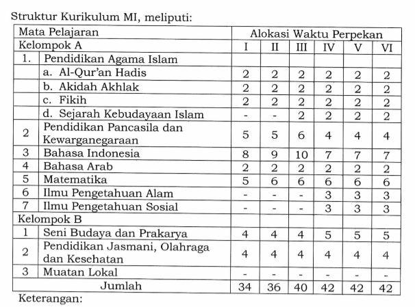 KMA RI NOMOR 184 TAHUN 2019 TENTANG PEDOMAN IMPLEMENTASI KURIKULUM PADA MADRASAH