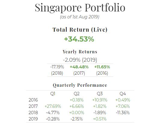 July 2019 Singapore Portfolio Performance Report. Overall = +34.53%, YTD = -2.09%