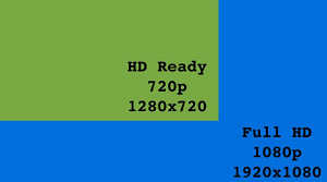 What is the difference between Full HD and HD Ready? Full HD vs HD Ready Full detail